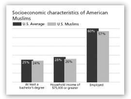 Socioeconomic characteristics of American Muslism