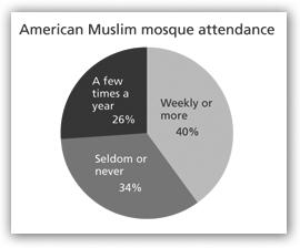 American Muslim mosque attendance