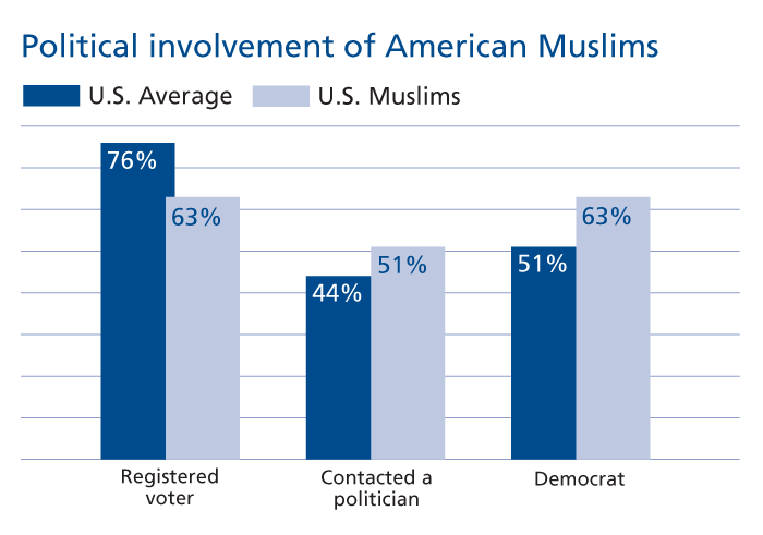Muslims In America  Contexts  Political Involvement Of American Muslisms