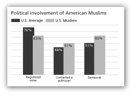 Political involvement of American Muslisms
