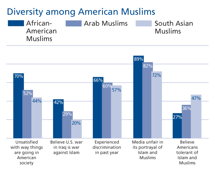 a narrative of the discrimination against arab americans in the united states For americans and arab americans in particular discrimination against arab and  the united states marine  narrative of arab american men and.