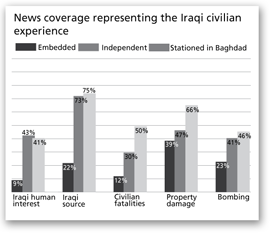 News coverage representing the Iraqi civilian experience