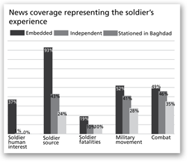 News coverage representing the soldier's experience