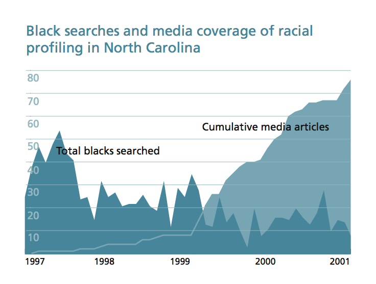 racial profiling research paper titles