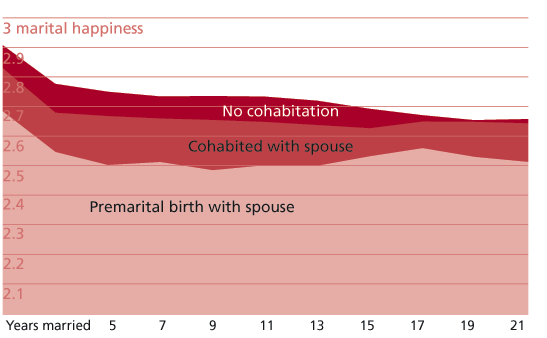 Cohabitation, birth, and marital happiness