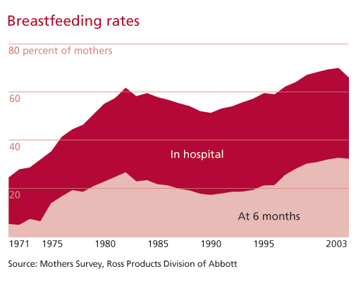 Breastfeeding trends in Canada