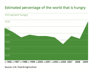 Estimated percentage of the world that is hungry