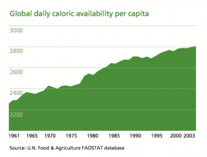 Global daily caloric availability per capita