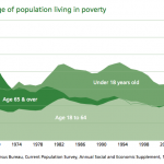 Percentage of population living in poverty