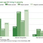 Women over 65 living in poverty