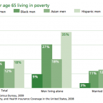 Men over 65 living in poverty
