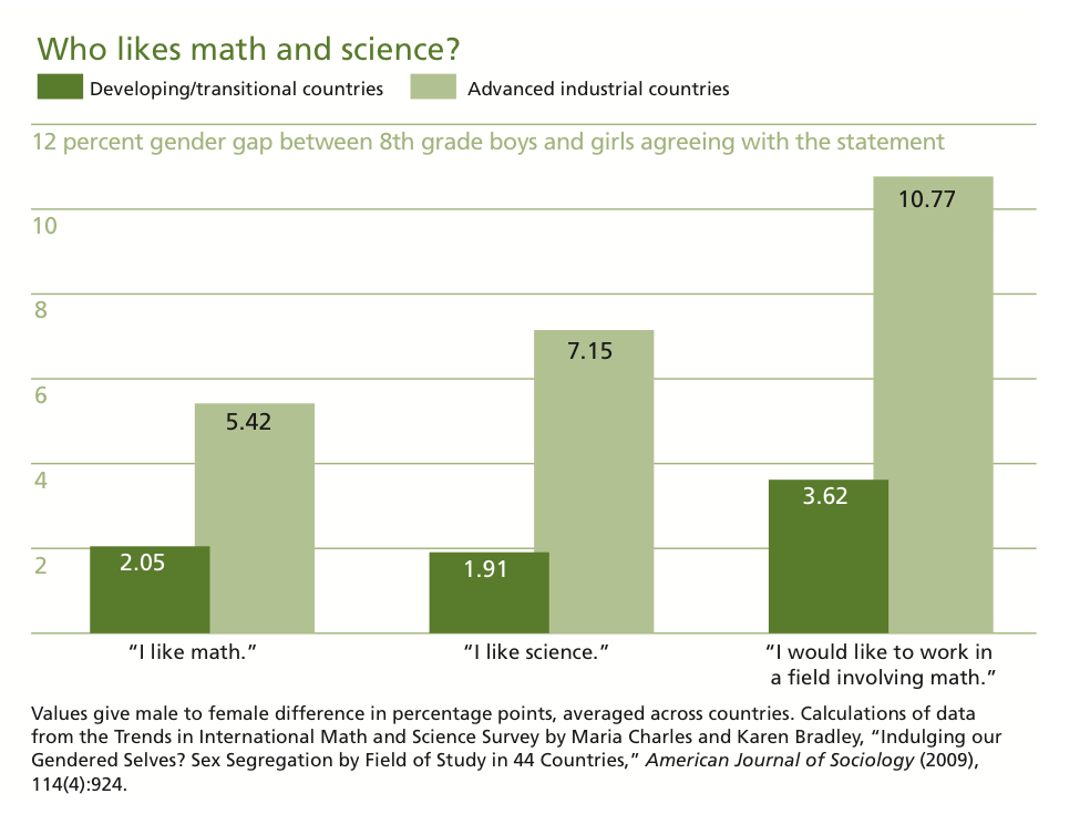 What Gender Is Science? - Contexts
