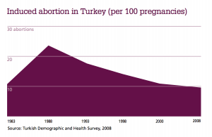 turkey-induced-abortion