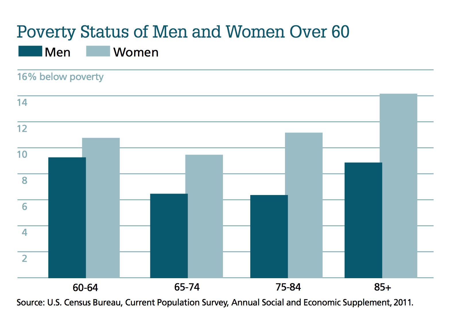 Aging Women, Living Poorer - Contexts