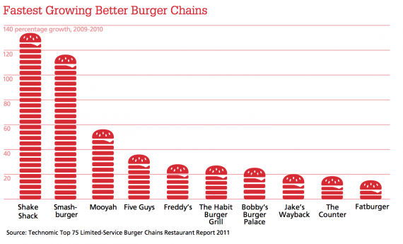 fastest-growing-burger-chains