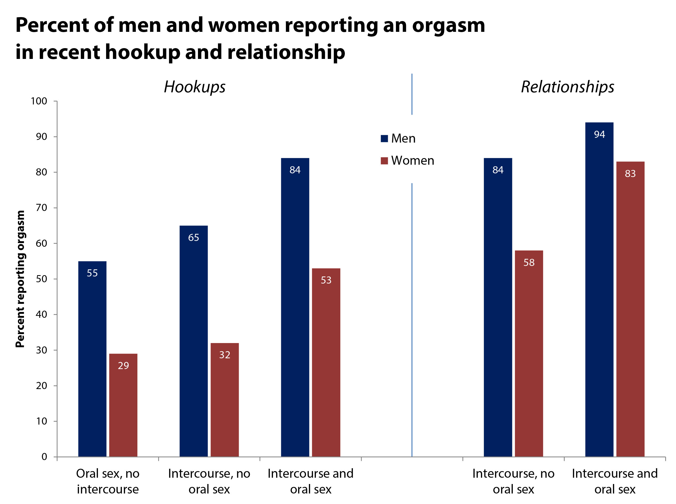 Note: Oral sex refers to whether the student reporting on his or her own orgasm received oral sex. Data limited to students identifying as heterosexual in male/female events.