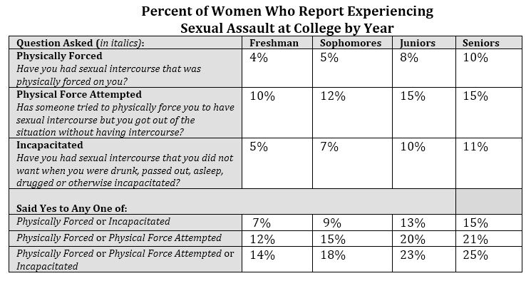 Percentage Of Women Who Experience Sexual Assult In College