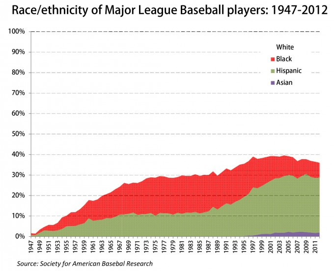 mlb demographics.xlsx