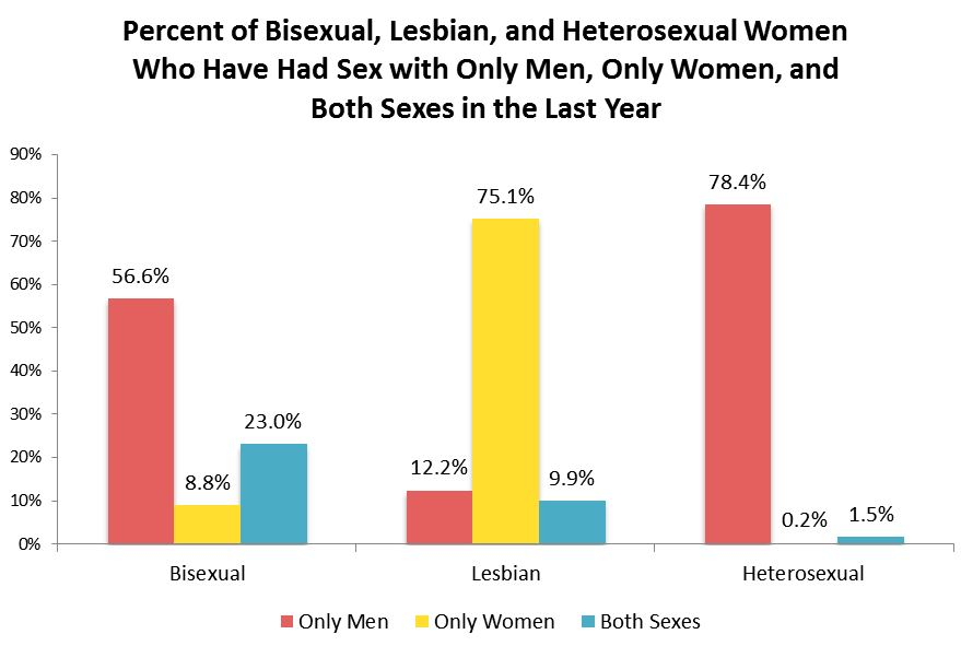 what-percent-of-women-are-bisexual