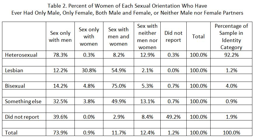 Womens Sexual Orientation And Sexual Behavior How Well Do They