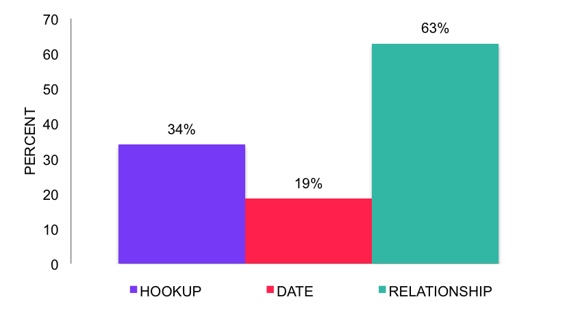 Percent of MSM Events that Involve Anal Sex, in Hookups, Dates, and Relationships_NoBorder