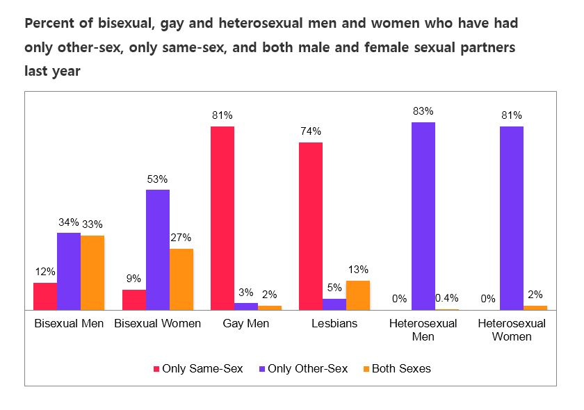 What about gender differences between bisexual men and bisexual women? The  two groups have a similarly low percent who have ever had sex only with the  other ...