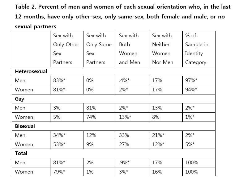 Percentage of women that enjoy anal sex