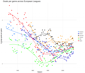 Average goals per game across European Leagues