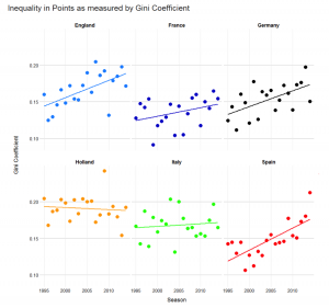 Inequality in points as measured by Gini Coefficient