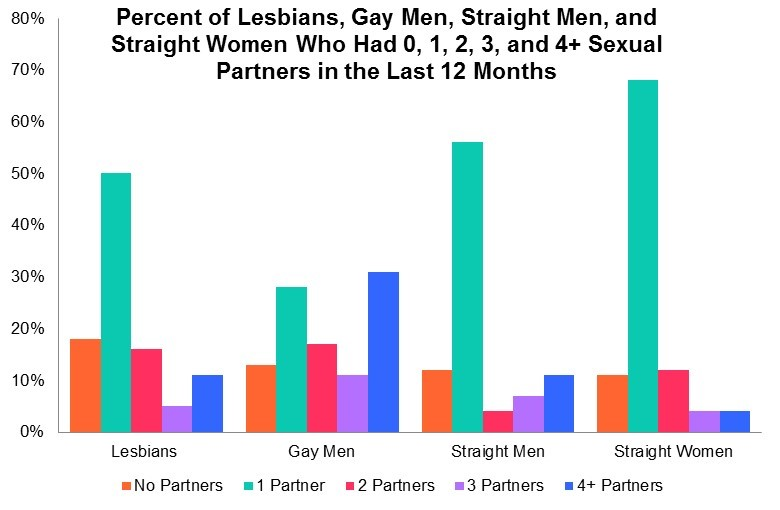 Median vs average statistics of homosexuals