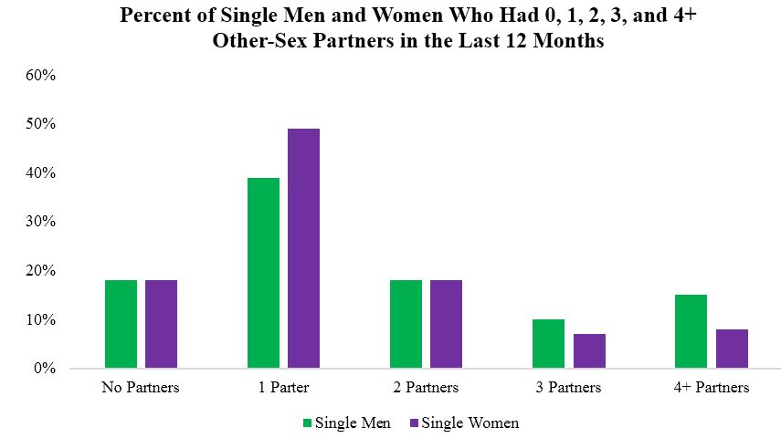 How many sex partners women