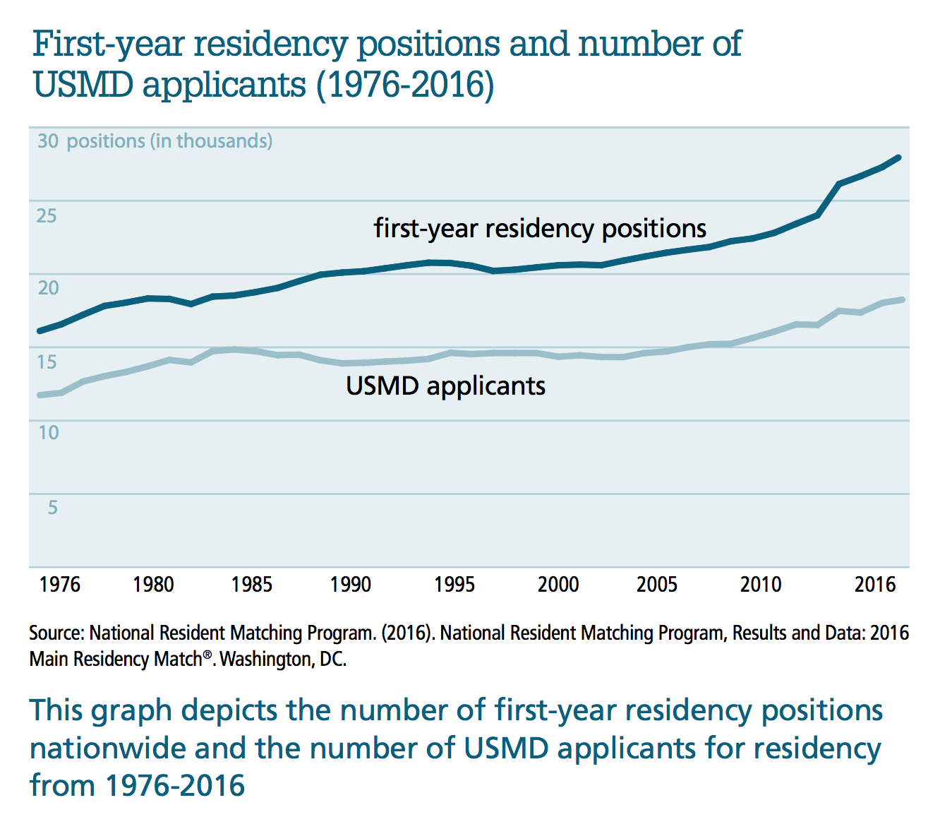 Revisiting the Rationing of Medical Degrees in the United