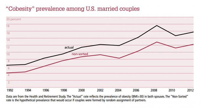"""Cobesity"" prevalence among U.S. married couples"