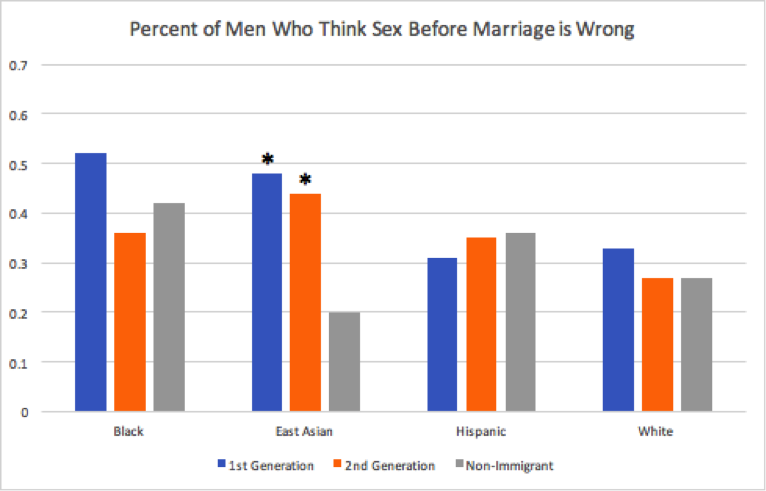 New sex survey indiana graphs