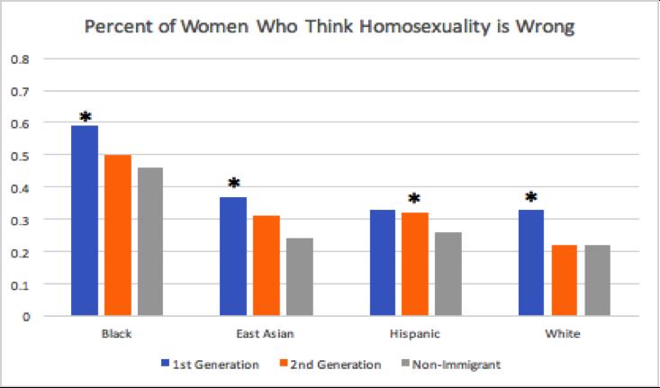 College hookup gay parents statistics canada