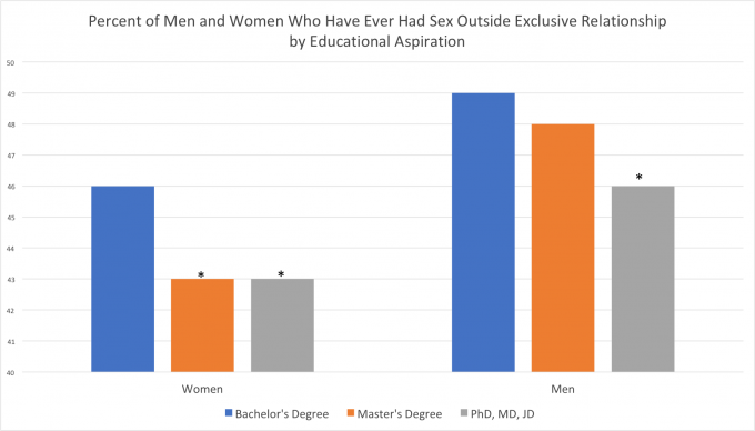 When are men most sexually active
