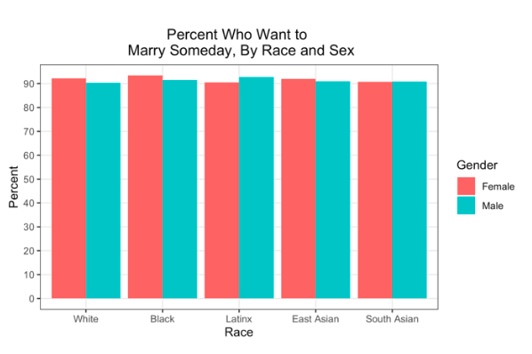 Sexual Attitudes Among College Students: Similarities Between White, Black, Latinx, and Asian Students