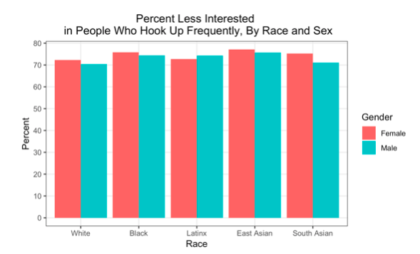 Women more attractive are white Can Asian